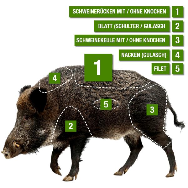 Kerntemperatur Wildschweinrücken Ohne Knochen