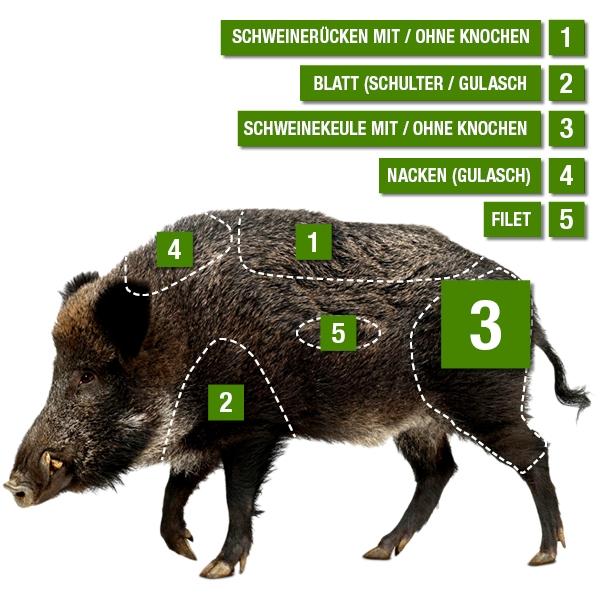 Kerntemperatur Wildschweinkeule Ohne Knochen